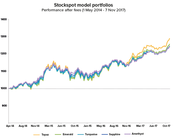 Stockspot portfolios - 3½ years performance after fees