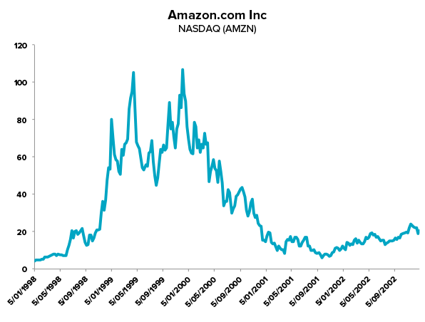 Amazon share price: 1998-2002