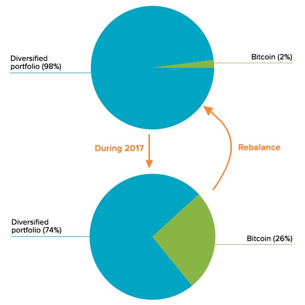 Rebalance you Bitcoin portfolio