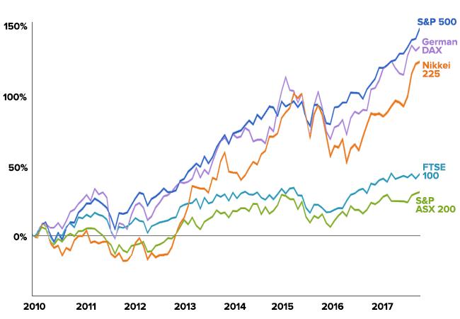 Major global financial market indices