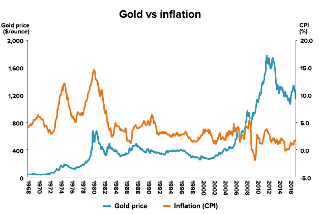 Gold price vs inflation