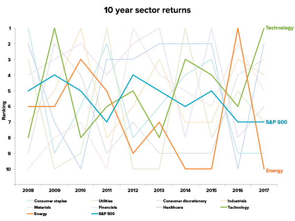 10 year sector performance based on ranking