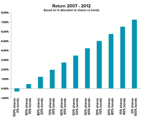 Return 2007-2012 based on % allocation to Australian shares vs bonds