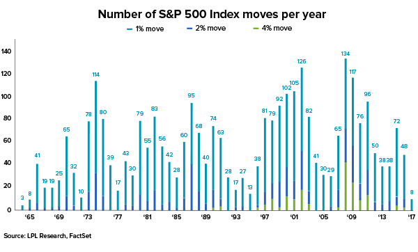 Number of S&P 500 Index moves per year