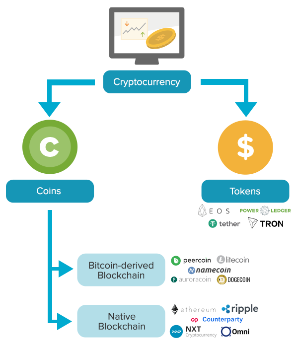 Types of cyptocurrency