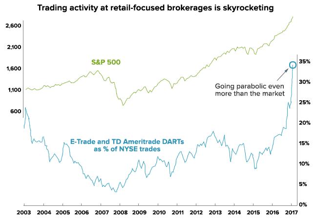 S&P 500 annual returns