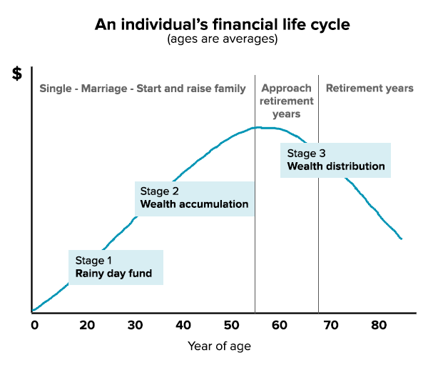 An individual's financial life cycle