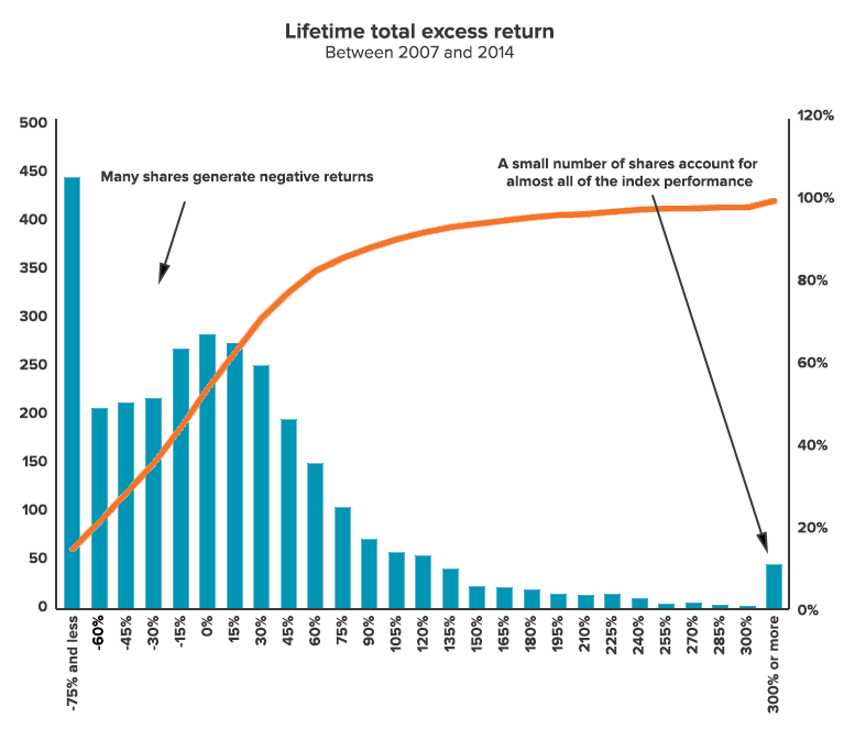 Lifetime total excess return, 2007 - 2014