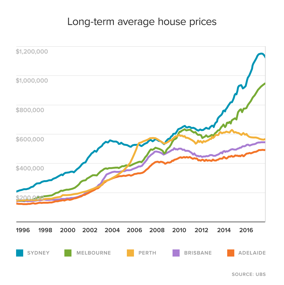 Long-term average house prices