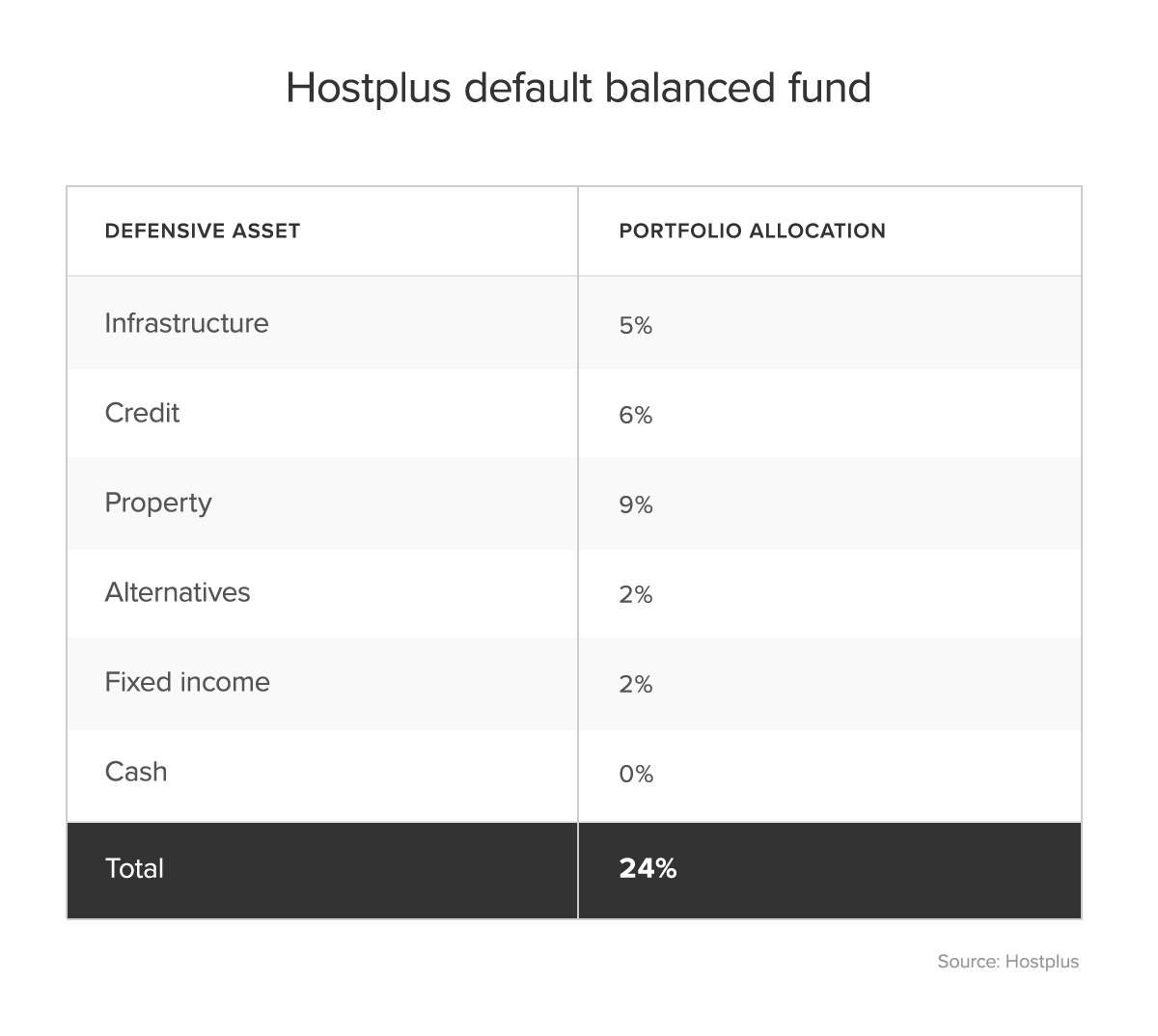 Defensive asset and portfolio allocation
