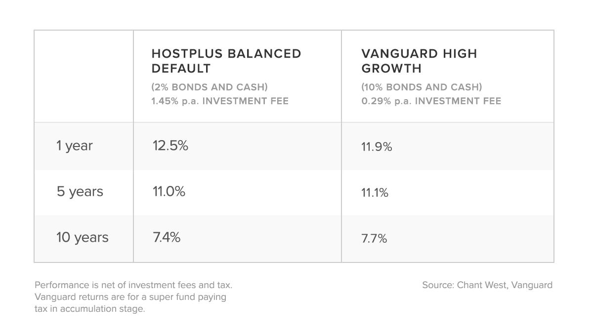 Hostplus vs Vanguard