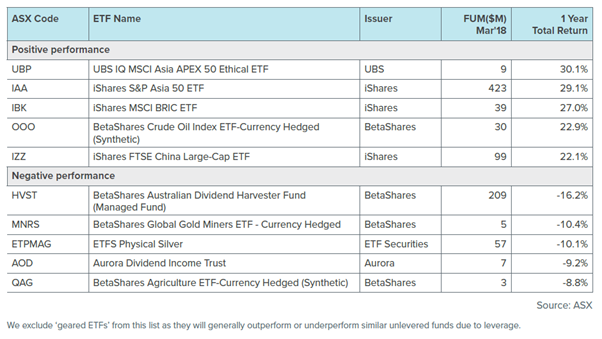 ETF worst performers