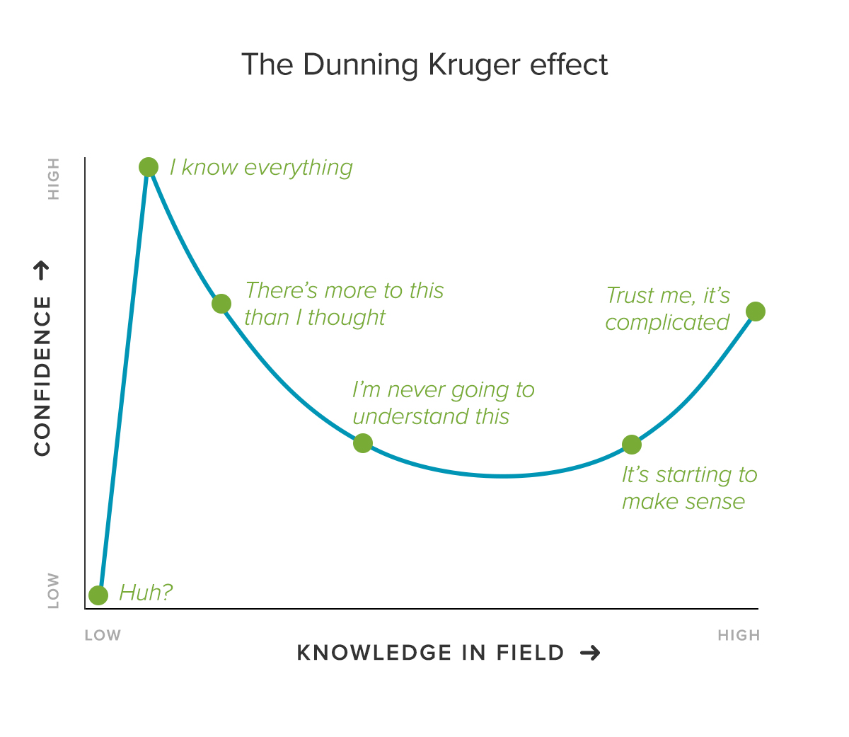 Dunning KrГјger