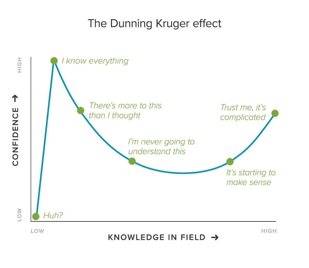 Danning Kruger Effekt