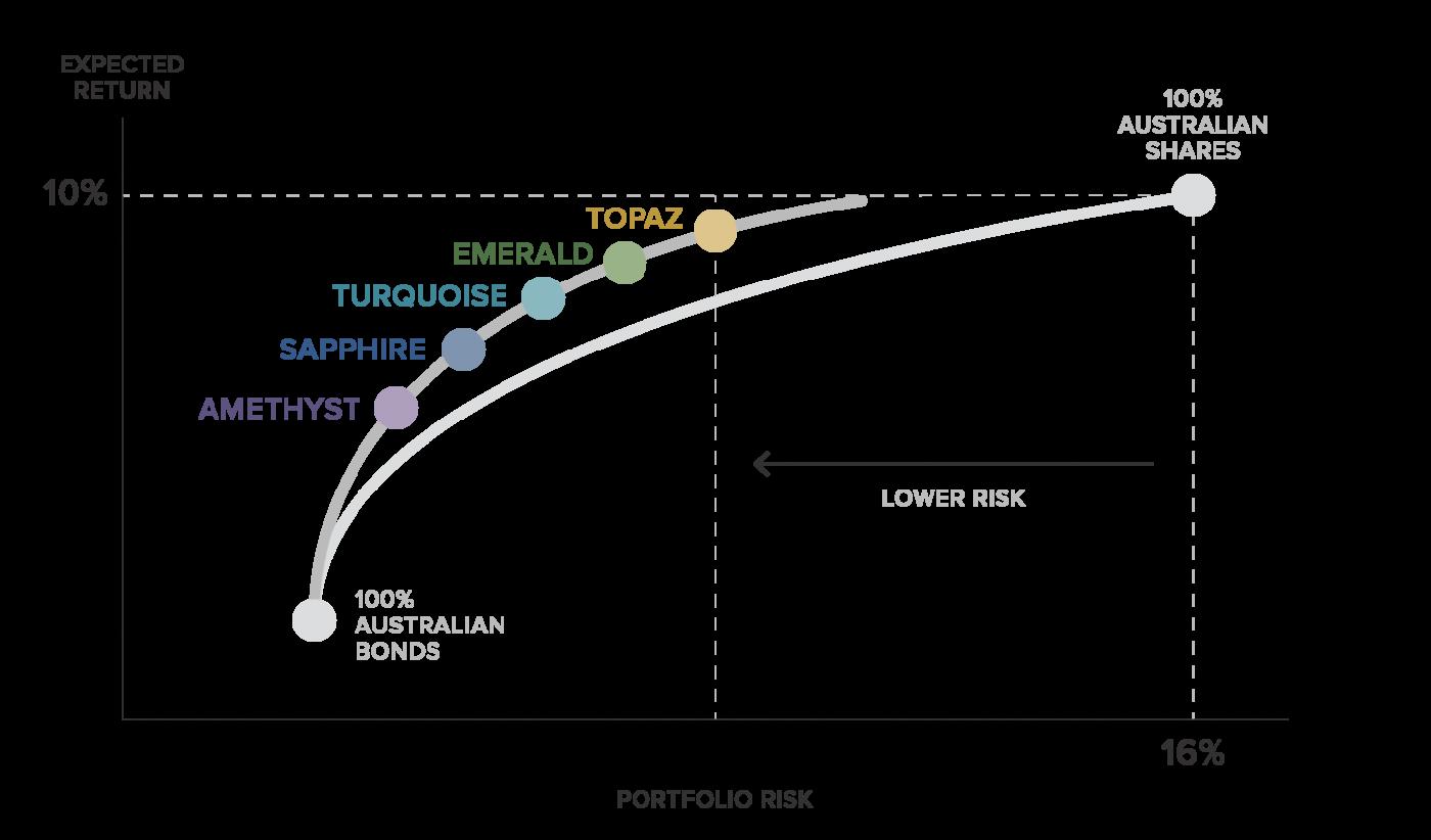 Stockspot modern portfolio theory