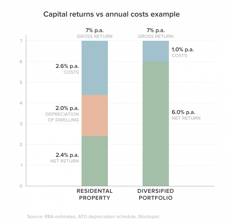 capital returns vs annual costs of property