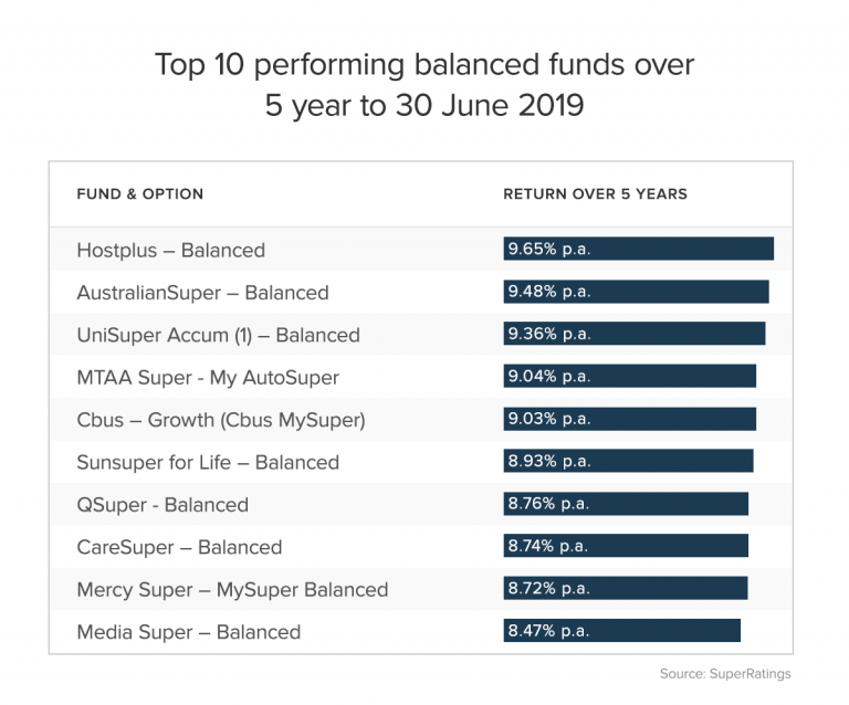 Top 10 performing balanced funds
