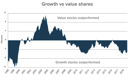 Growth vs value shares