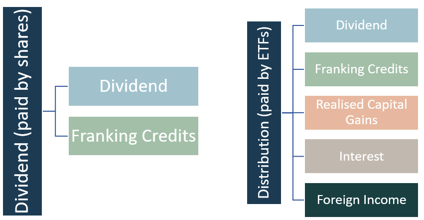 dividend-distribution